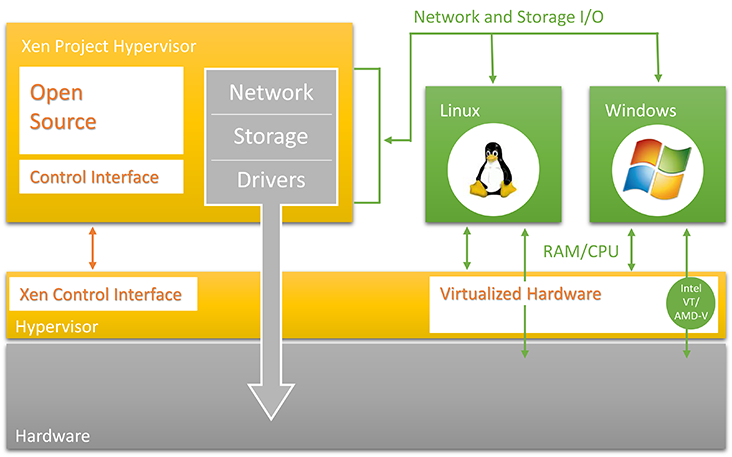 Precedence technologies xenserver for Xenapp 6 5 architecture